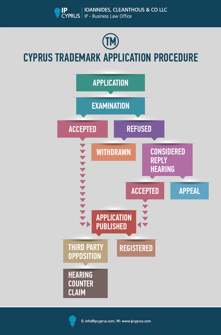 Cyprus-Trademark-App. Procedure