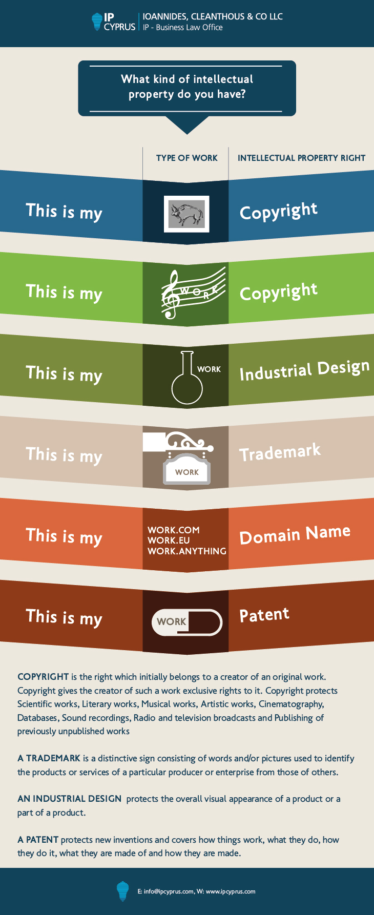 What-Intellectual-property do-you-have